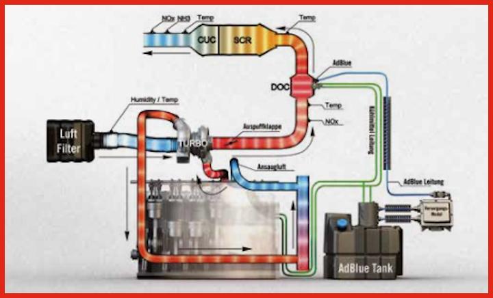 Schema di funzionamento dell'HI-eSCR del motore FPT Industrial Nef N67