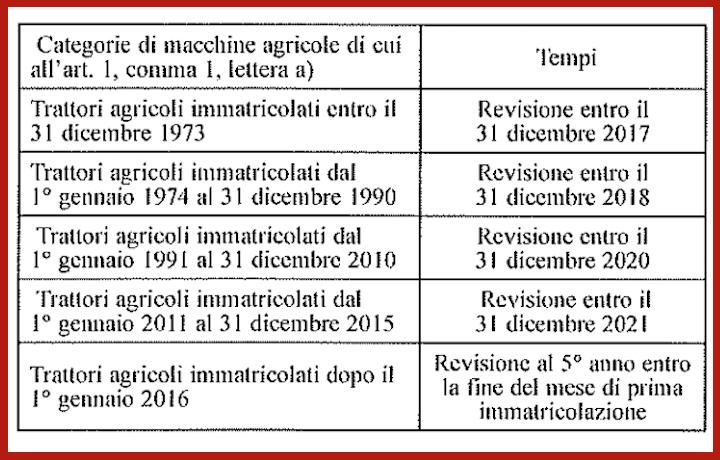 Tabella di definizione delle tempistiche per la revisione delle macchine agricole. Allegato 1 primo decreto attuativo 20 maggio 2015