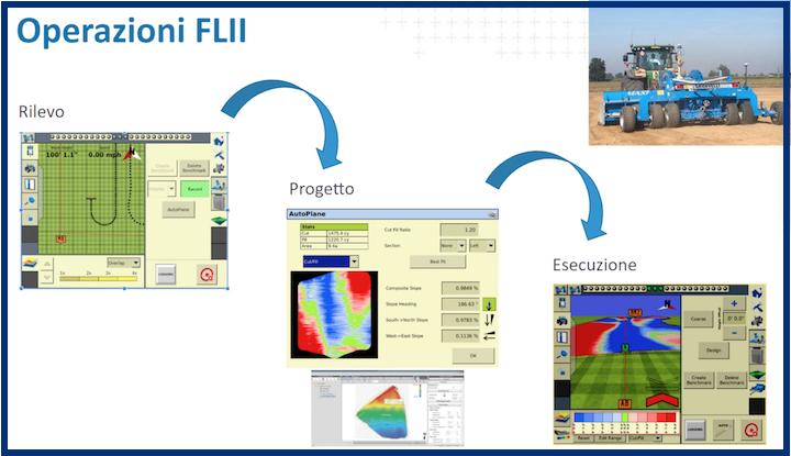 Trimble FiledLevel II per la gestione ottimale di ogni operazione del livellamento