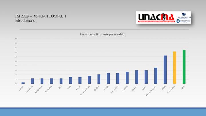 Percentuale di risposte per marchio del DSI 2019