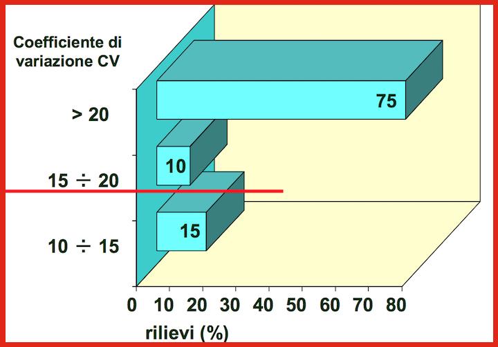 Uniformità di distribuzione scarsa per molti spandiconcime usati in Pianura padana. Clicca sull'immagine per ingrandirla