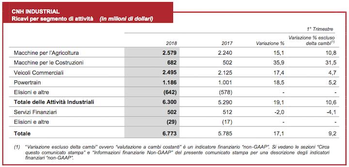 Ricavi di CNH Industrial nel primo trimestre del 2018 divisi per segmento di attività. Clicca sull'immagine per ingrandirla