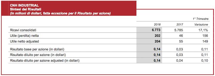 Sintesi dei risultati consolidati da CNH Industrial da gennaio a marzo 2018. Clicca sull'immagine per ingrandirla