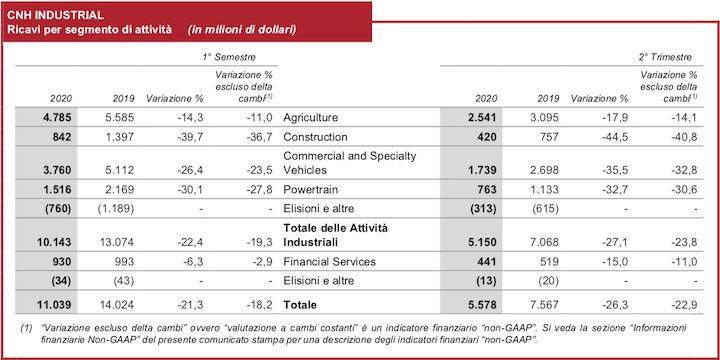 Ricavi per segmento di attività di CNH nel secondo trimestre 2020