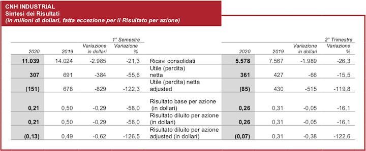 Risultati di CNH Industrial nel secondo trimestre 2020