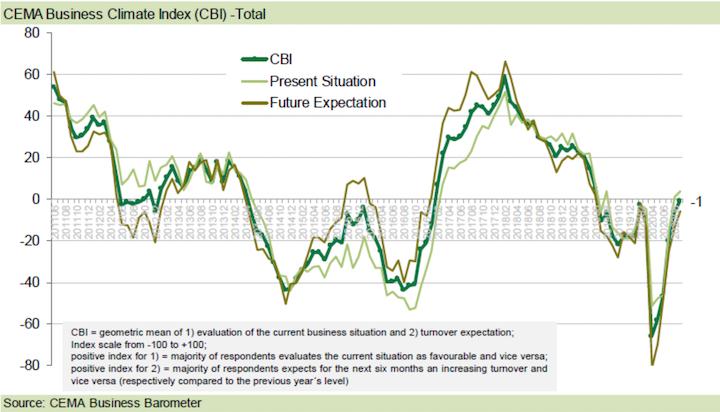 Andamento del Cema business climateindex Cbinel 2020