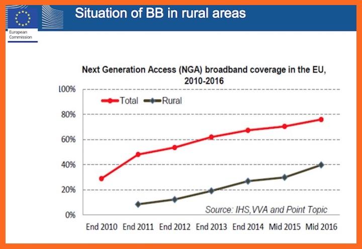Evoluzione della copertura della banda larga in UE nel periodo 2010-2016