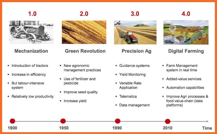 Evoluzione dell'agricoltura da 1.0 a 4.0