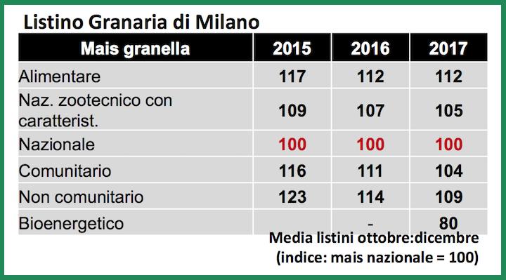 Valutazione del mais da granella nel listino della Borsa di Milano