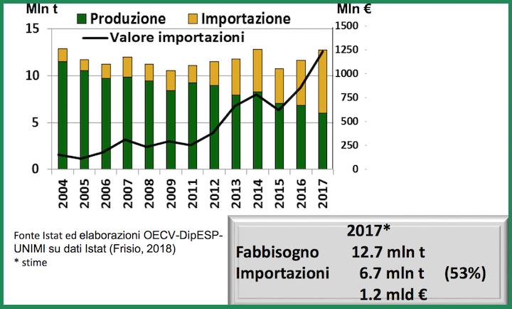 Andamento della produzione interna e dell'import di mais dal 2004 al 2017