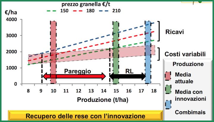 Confronto tra la produzione di Combi Mais e la produzione media del cereale