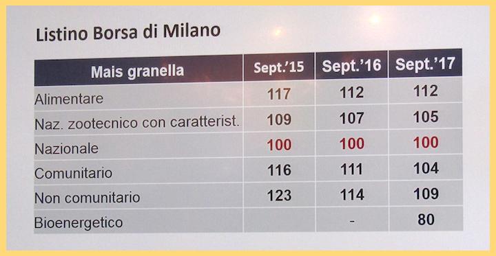 Listino mais granella Borsa di Milano