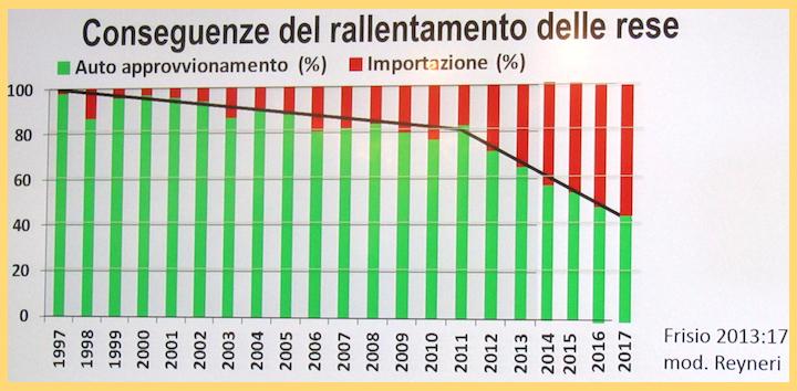 Produzione nazionale e importazioni mais 1997-2017