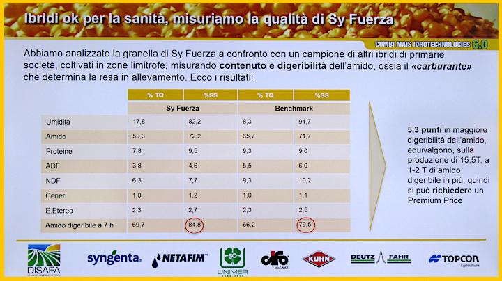 Qualità della granella del SY Fuerza di Combi Mais 6.0