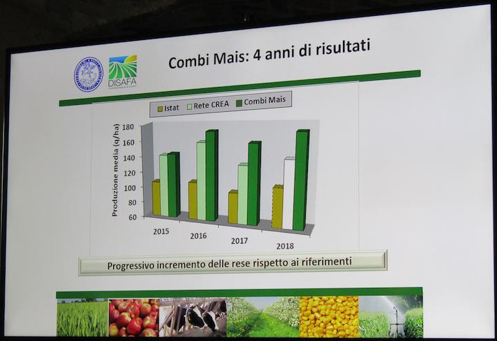 Confronto della produzione media di Combi Mais con quelle riportate dall'Istat e dalla rete Crea