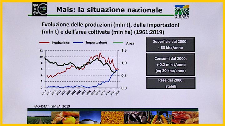 Situazione nazionale del mais dal 1960 ad oggi