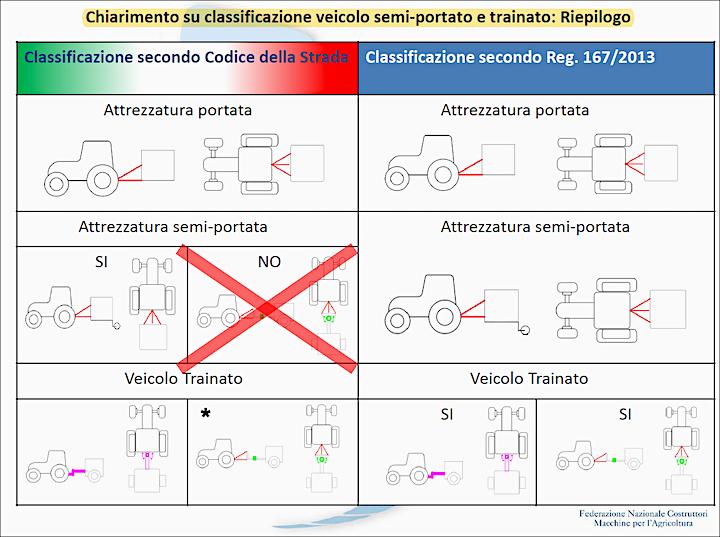 Convegno MR Classificazione veicoli