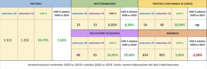 Variazione settembre 2020 sul 2019 e ottobre 2020 sul 2019