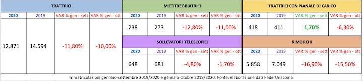 Dati immatricolazioni dei dieci mesi 2020 sul 2019