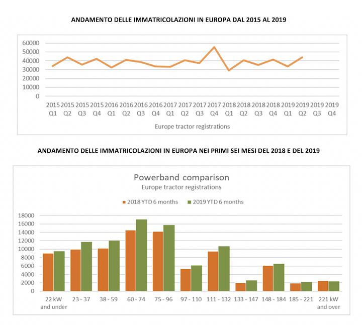 Dati immatricolazioni trattrici Europa 2018 e 2019