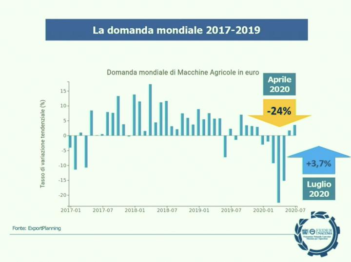 Domanda mondiale in euro di macchine agricole - Andamento 2017-2020