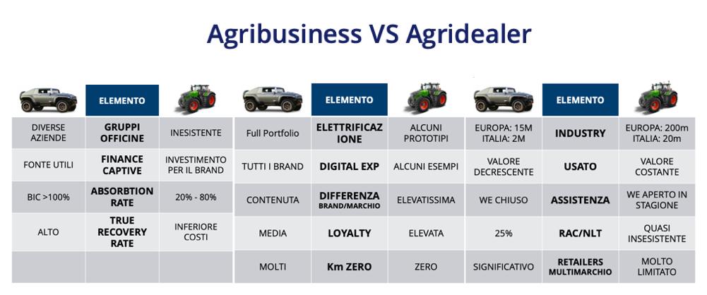 Elementi specifici di confronto rete vendita auto e trattori