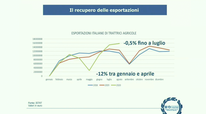 Esportazioni italiane di trattrici agricole