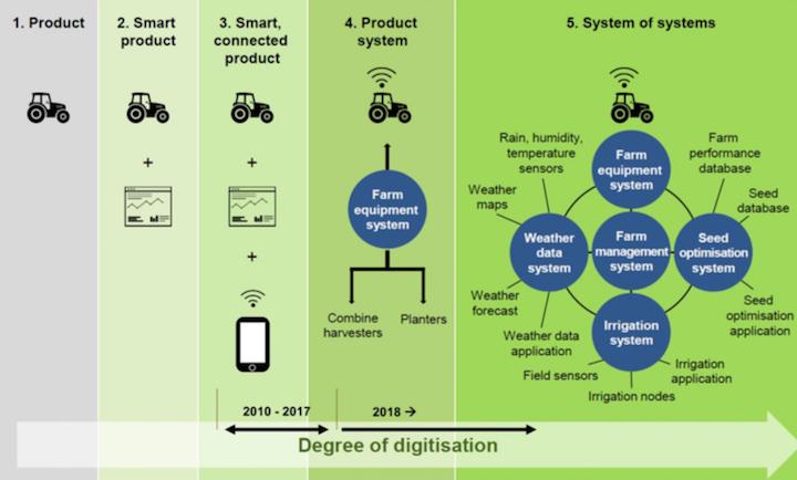 Evoluzione della digitalizzazione in agricoltura