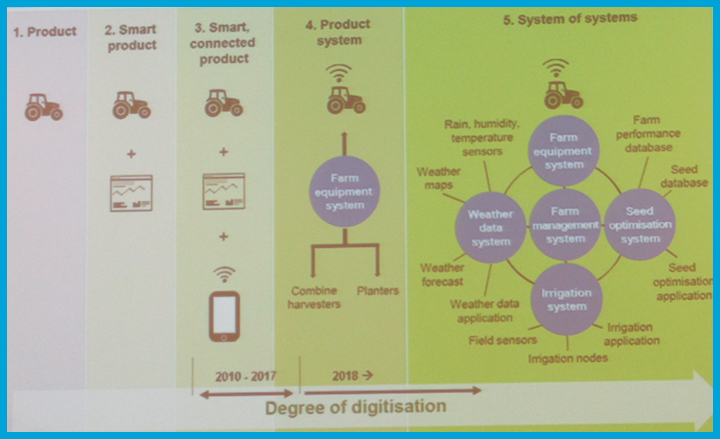 Sviluppo della digitalizzazione in agricoltura