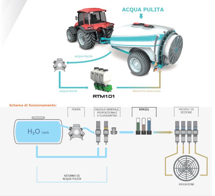 Il sistema di funzionamento della tecnologia RTM di Arag