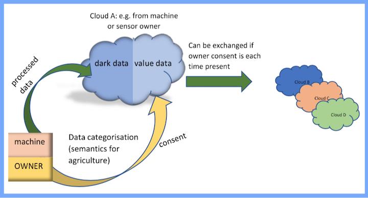 Filtraggio per ottenere dati di valore e valorizzare la condivisione dei dati in cloud