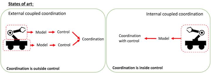Due approcci per il controllo delcoordinamento sui robot