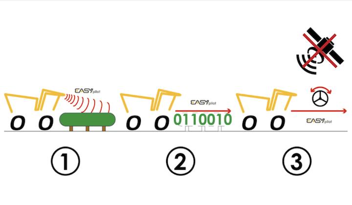 Funzionamento del sistema EasyPilot sulle vendemmiatrici Grégoire
