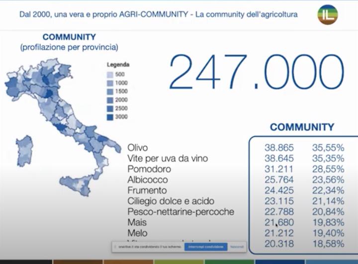 247mila gli iscritti alla community di Image Line