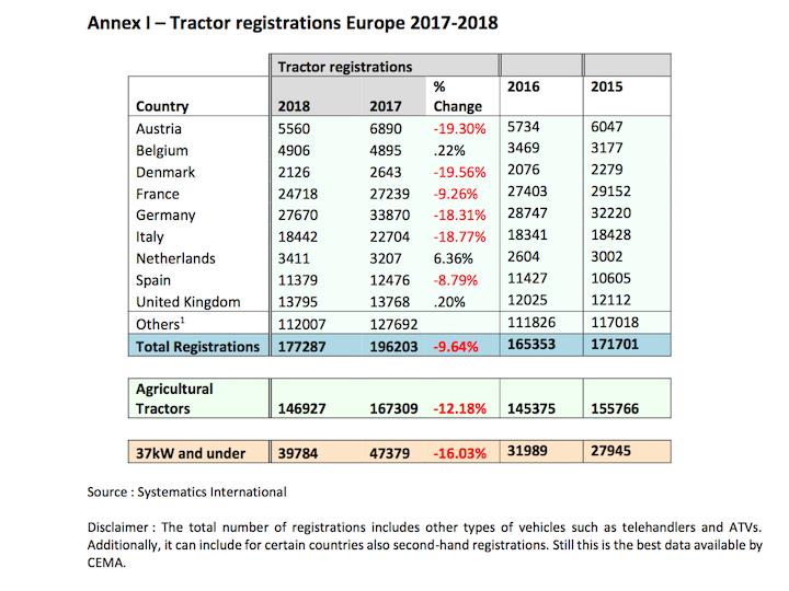 Immatricolazioni Europa 2017_2018_Cema