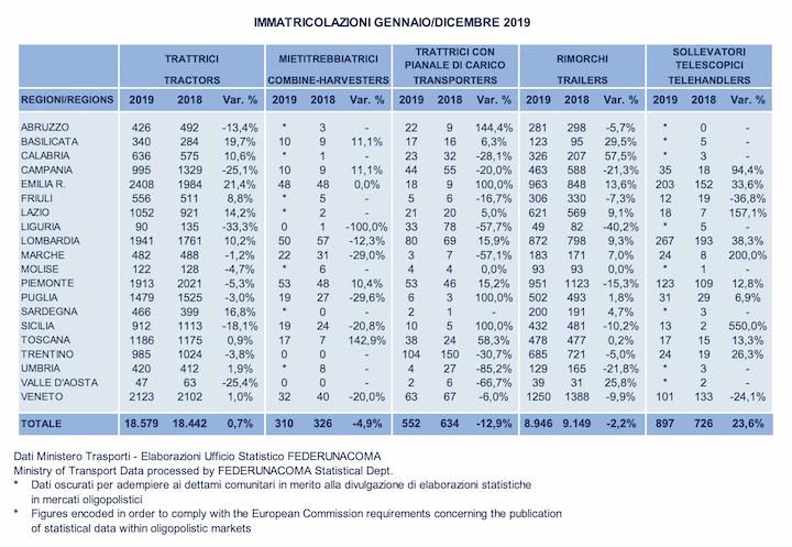 Immatricolazioni in Italia da gennaio a dicembre 2019