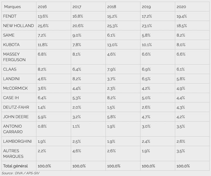 Quote di mercato per marchio nel segmento specializzati in Francia (Fonte foto: Axema)