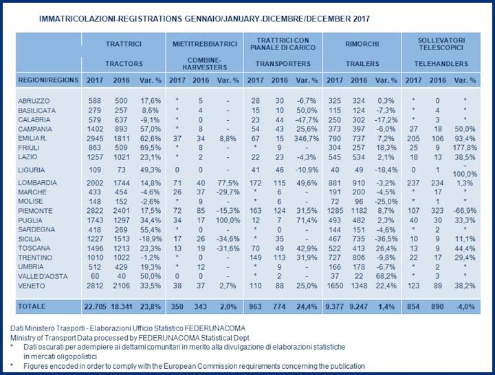 Immatricolazioni gennaio-dicembre 2017 dati elaborati da FederUnacoma e forniti dal MIT