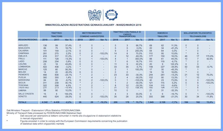 Dati di FederUnacoma sulle immatricolazioni nei mesi gennaio-marzo 2018. Clicca sull'immagine per ingrandirla
