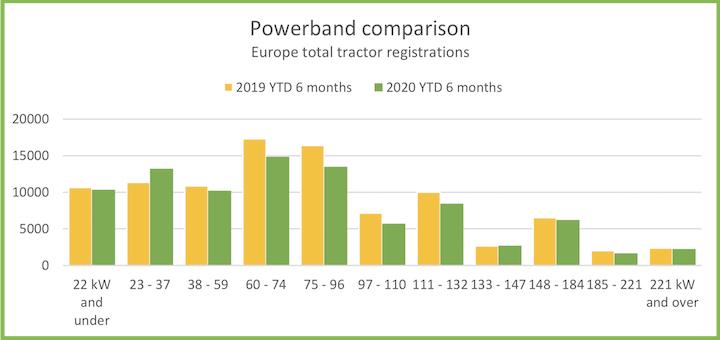 Potenze a confronto nelle immatricolazioni di trattori in Europa nei primi sei mesi 2019 e 2020