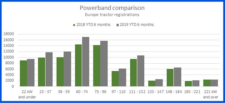 Confronto tra le classi di potenza dei trattori immatricolati in Europa nel primo semestre 2018-2019