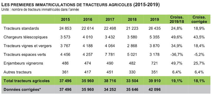 Immatricolazioni di trattori in Francia dal 2015 al 2019