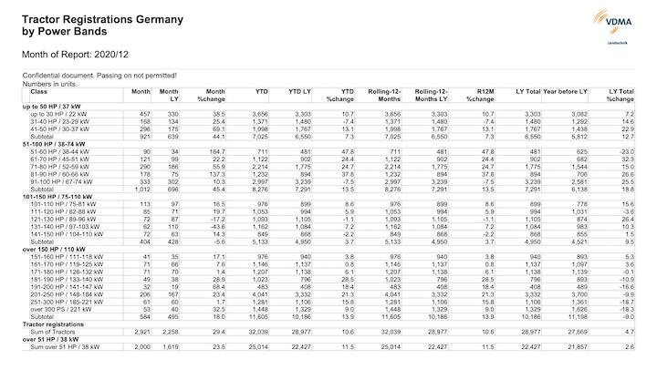 Immatricolazioni di trattori in Germania nel 2020