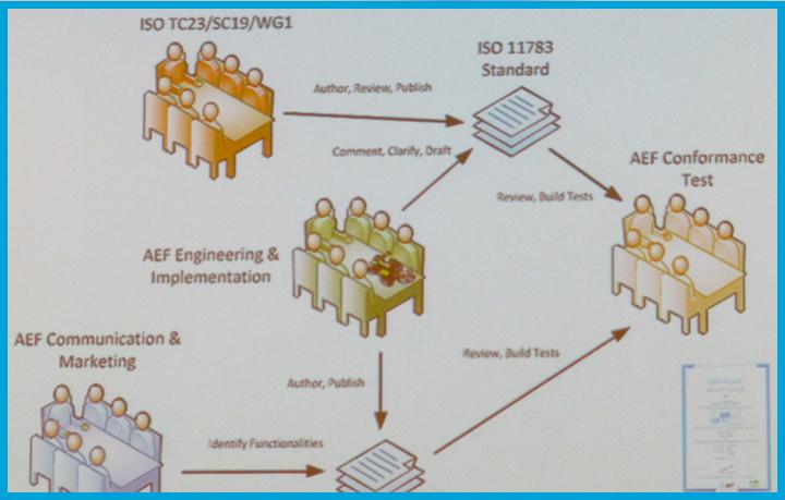 Implementazione delle funzionalità Isobus all'interno dell'AEF