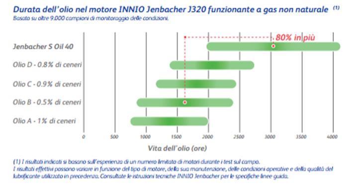 Olio Jenbacher S Oil 40 con una durata maggiore dell'80%