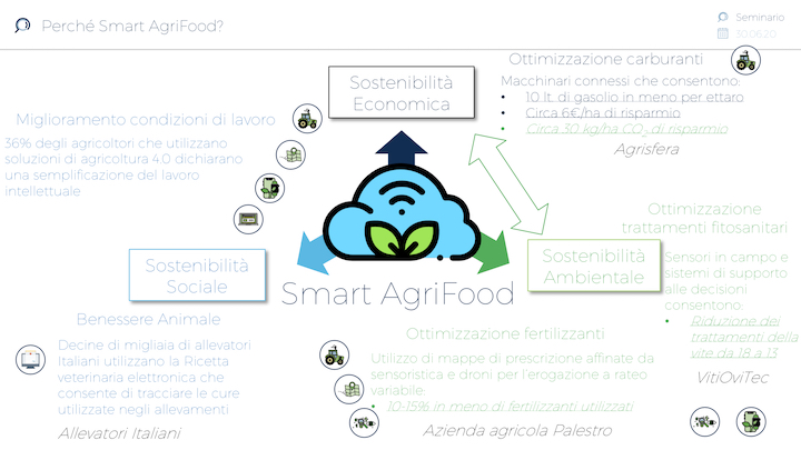 I macroinsiemi dell'agricoltura 4.0