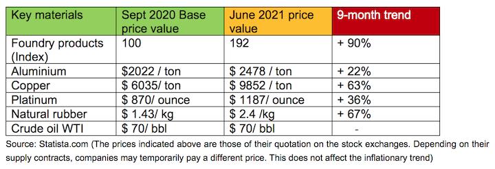 Aumento del prezzo di diversi materiali tra settembre 2020 e giugno 2021