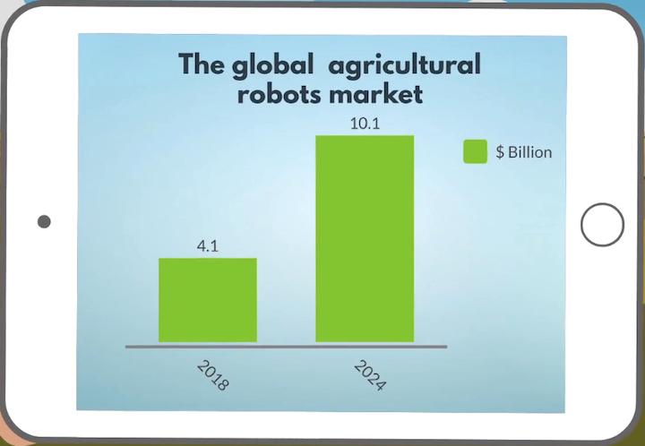 Dati sul mercato globale dei robot agricoli