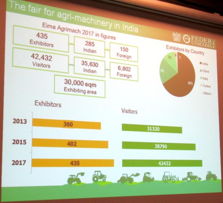 Numeri delle ultime tre edizioni di Eima Agrimach India