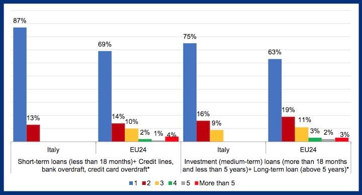 Numero di banche contattate dagli agricoltori italiani ed europei in cerca di finanziamenti nel 2017